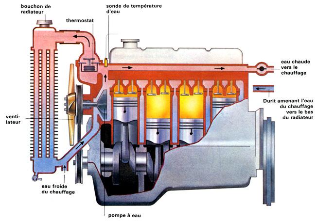Système refroidissement